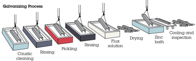 zinc coating process